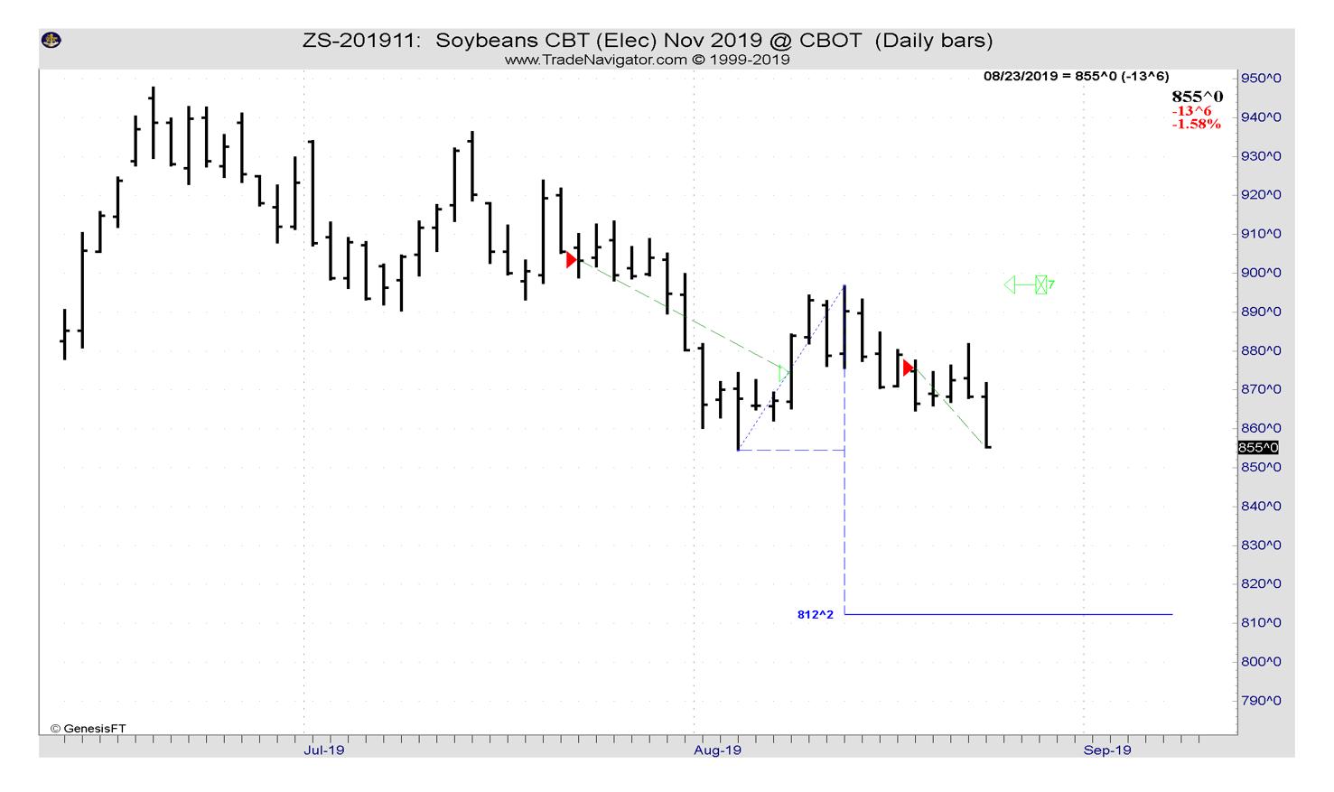 Trading nach COT Daten Wochenergebnis Pro Account KW34 '19 -23- 4