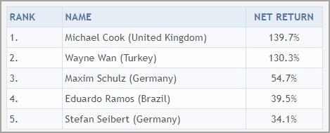 Trading nach COT Daten Wochenergebnis Pro Account KW34 '19 -23- 6